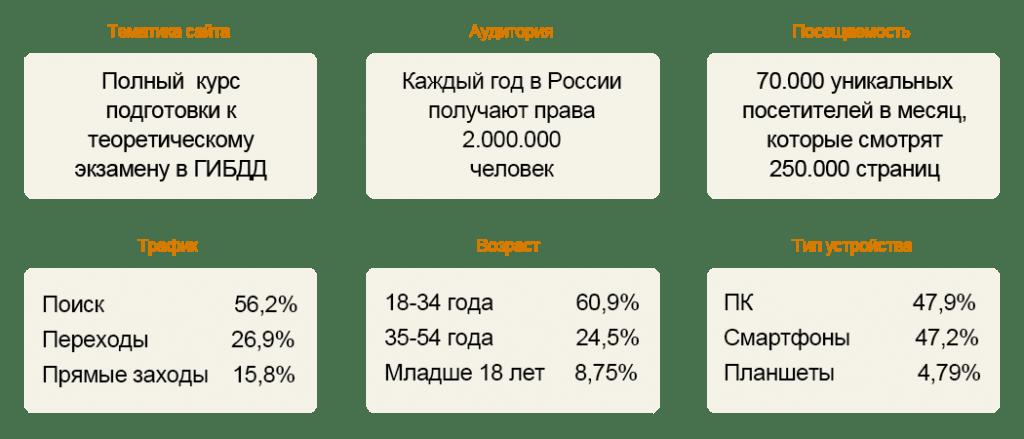 Реклама на сайте stats